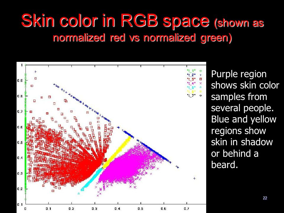 22 Skin color in RGB space (shown as normalized red vs normalized green) Purple region shows skin color samples from several people.