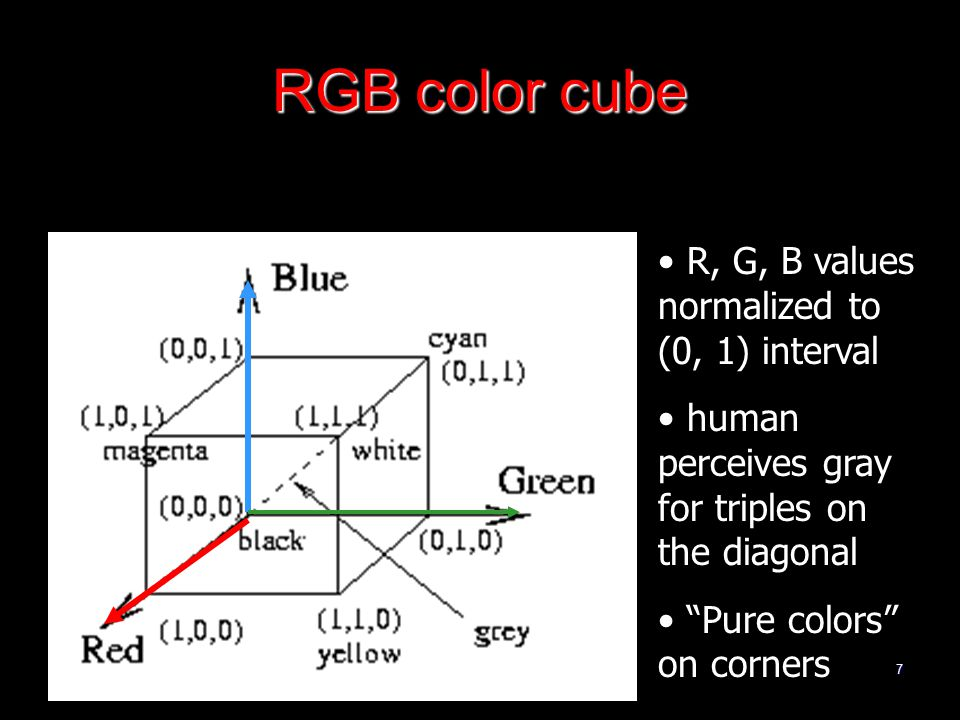 7 RGB color cube R, G, B values normalized to (0, 1) interval human perceives gray for triples on the diagonal Pure colors on corners