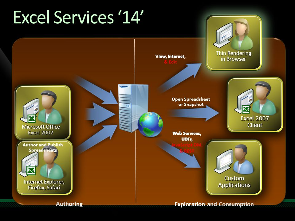 Excel Services '14' View, Interact Web Services, UDFs Open Spreadsheet or Snapshot Authoring Exploration and Consumption Microsoft Office Excel 2007 T