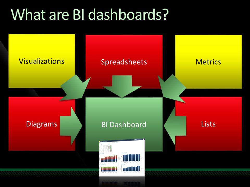What are BI dashboards? Visualizations Metrics