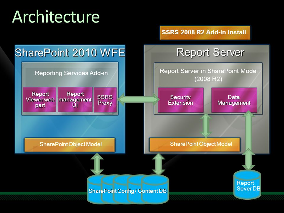 SSRS 2008 R2 Add-In Install Report Server Report Server in SharePoint Mode (2008 R2) Security Extension Data Management SharePoint Object Model Report