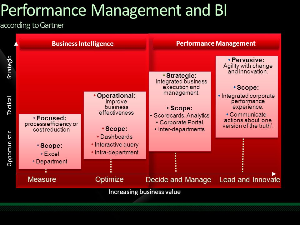 Performance Management and BI according to Gartner  Focused: process efficiency or cost reduction  Scope:  Excel  Department  Focused: process ef