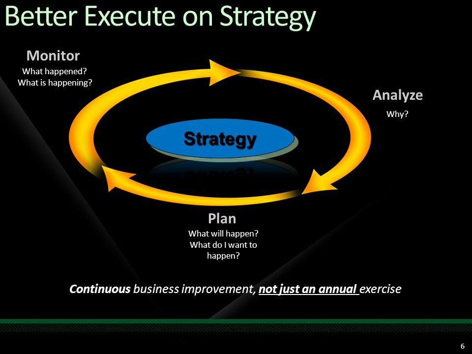 6 Monitor What happened? What is happening? Analyze Why? Continuous business improvement, not just an annual exercise Better Execute on Strategy Plan