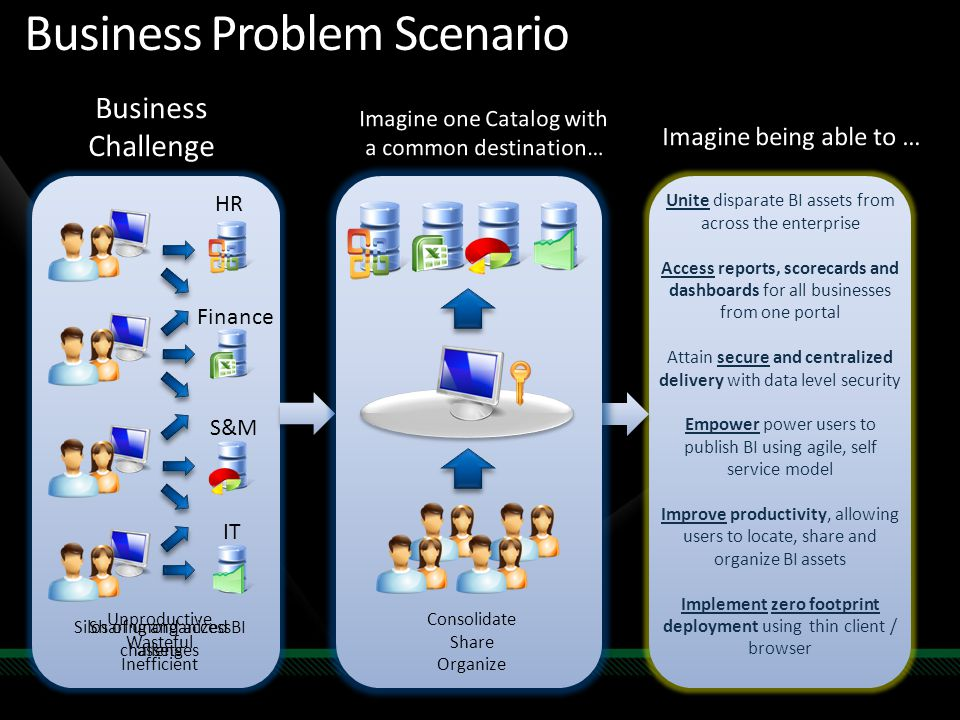 Business Problem Scenario Unproductive Wasteful Inefficient Unite disparate BI assets from across the enterprise Access reports, scorecards and dashbo