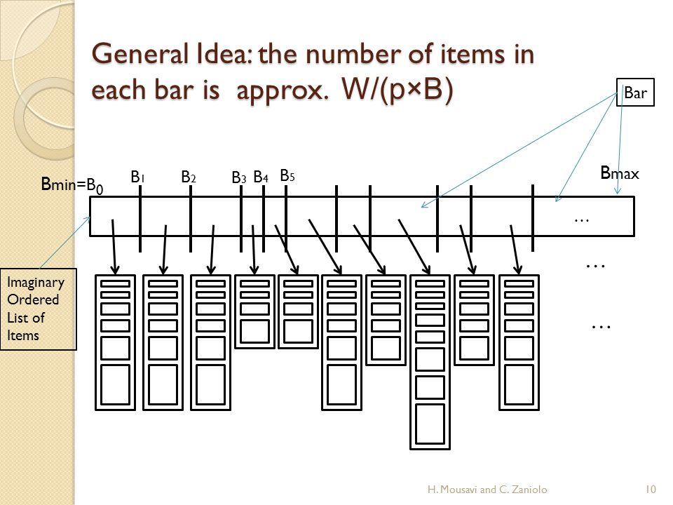 General Idea: the number of items in each bar is approx.
