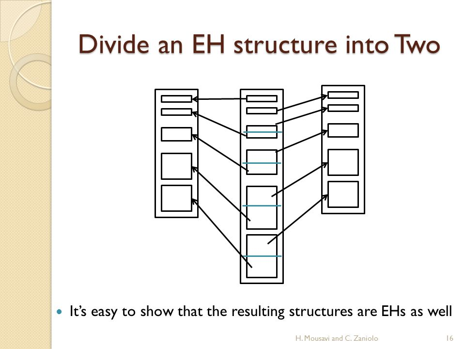 Divide an EH structure into Two It's easy to show that the resulting structures are EHs as well 16H.