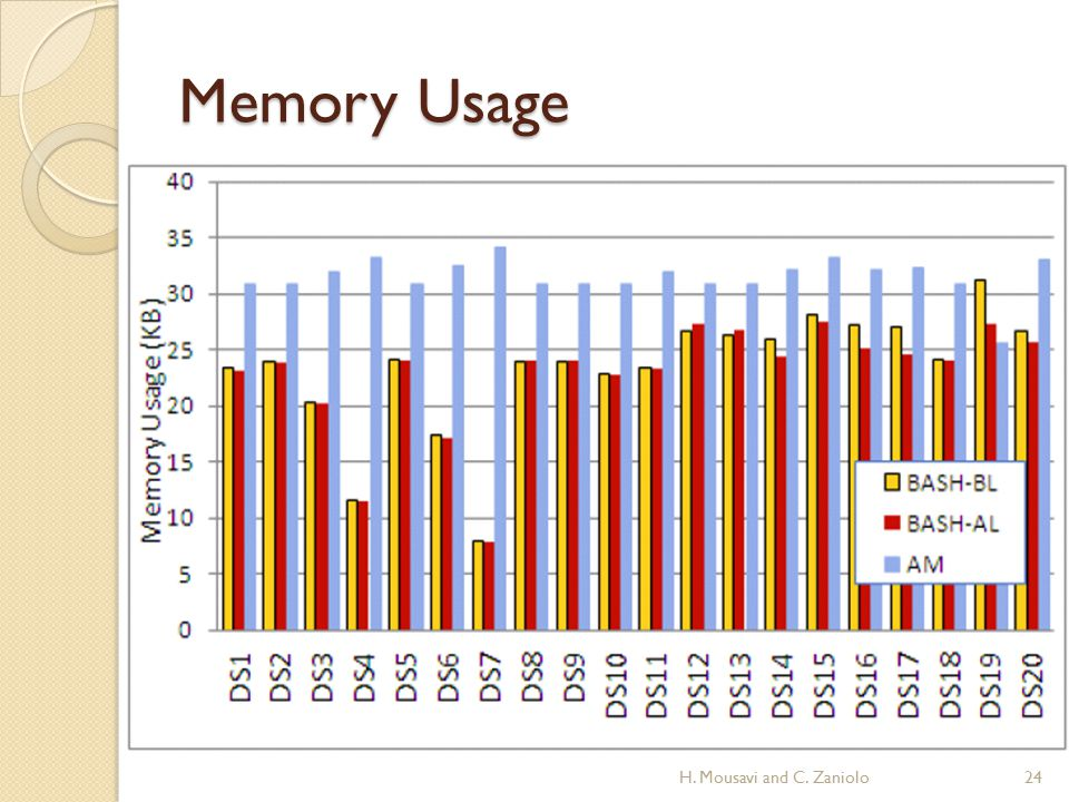 Memory Usage 24H. Mousavi and C. Zaniolo