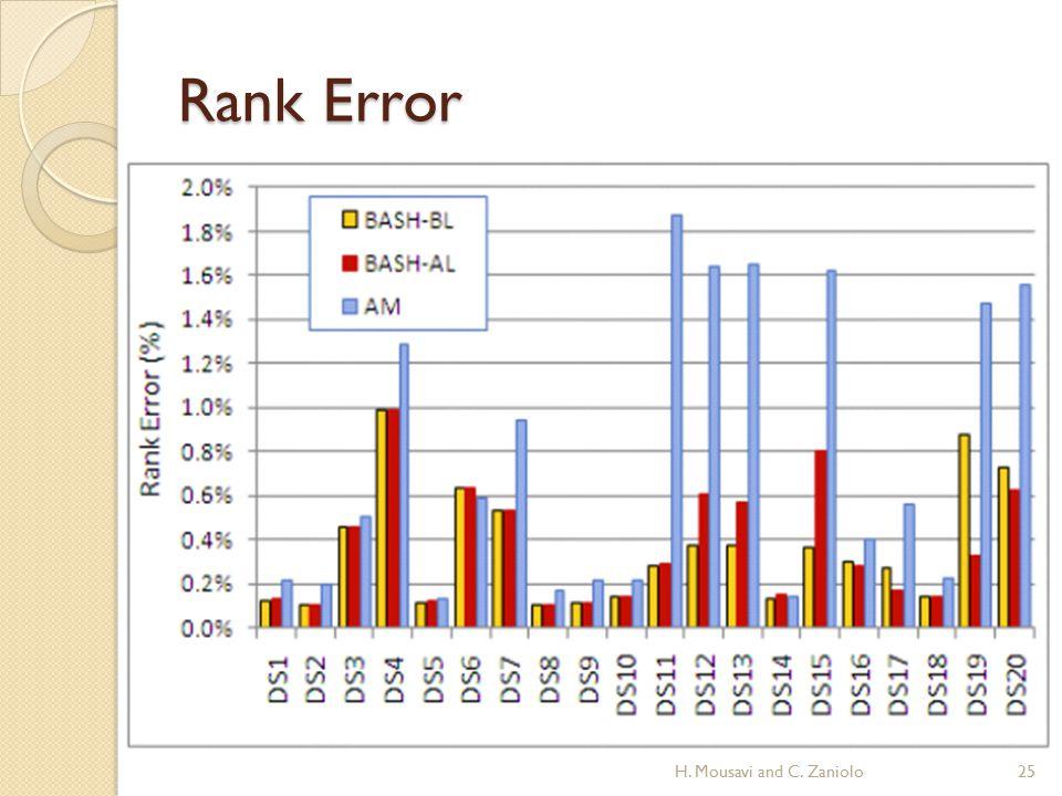 Rank Error 25H. Mousavi and C. Zaniolo
