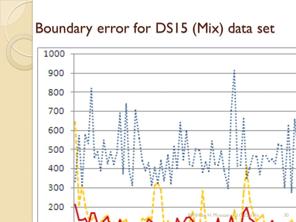 Boundary error for DS15 (Mix) data set 30BASH by H. Mousavi and C.Zaniolo