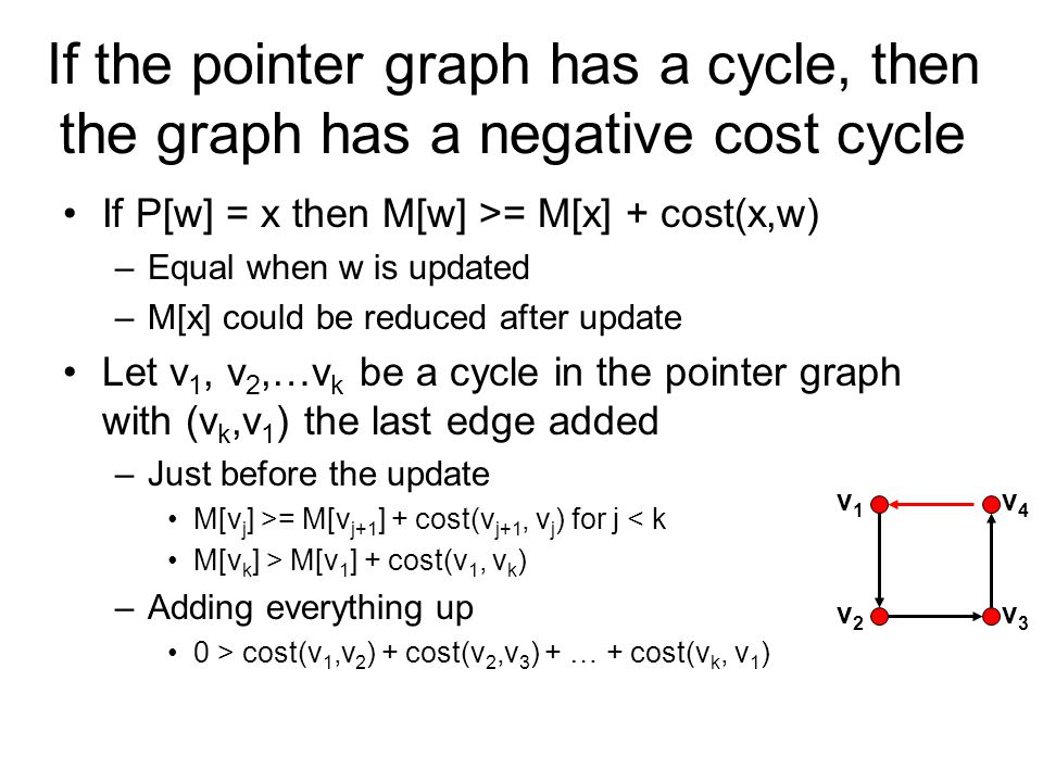 If the pointer graph has a cycle, then the graph has a negative cost cycle If P[w] = x then M[w] >= M[x] + cost(x,w) –Equal when w is updated –M[x] could be reduced after update Let v 1, v 2,…v k be a cycle in the pointer graph with (v k,v 1 ) the last edge added –Just before the update M[v j ] >= M[v j+1 ] + cost(v j+1, v j ) for j < k M[v k ] > M[v 1 ] + cost(v 1, v k ) –Adding everything up 0 > cost(v 1,v 2 ) + cost(v 2,v 3 ) + … + cost(v k, v 1 ) v2v2 v3v3 v1v1 v4v4