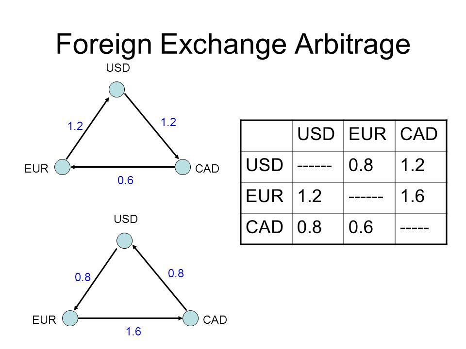 Foreign Exchange Arbitrage USDEURCAD USD------0.81.2 EUR1.2------1.6 CAD0.80.6----- USD CADEUR 1.2 0.6 USD CADEUR 0.8 1.6