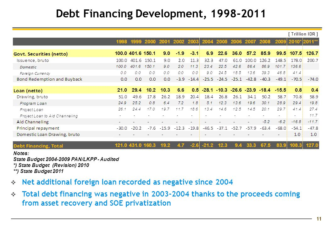 Debt Financing Development, 1998-2011  Net additional foreign loan recorded as negative since 2004  Total debt financing was negative in 2003-2004 thanks to the proceeds coming from asset recovery and SOE privatization Notes: State Budget 2004-2009 PAN/LKPP - Audited *) State Budget (Revision) 2010 **) State Budget 2011 11