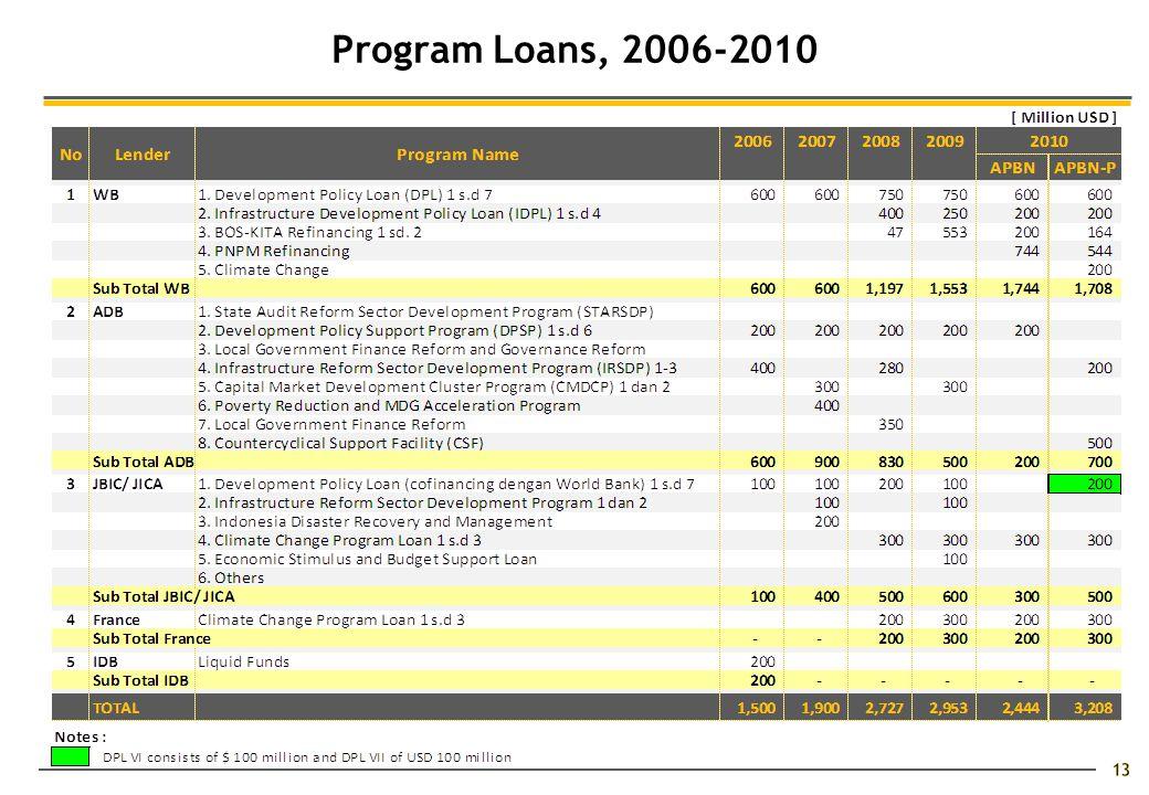 13 Program Loans, 2006-2010