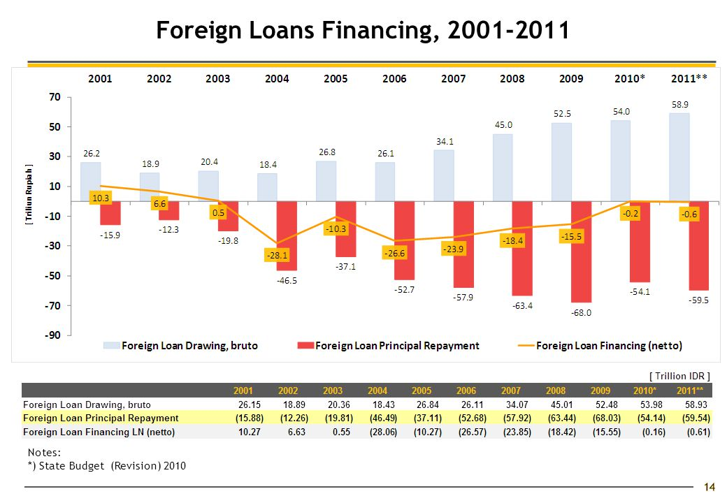 14 Notes: *) State Budget (Revision) 2010 Foreign Loans Financing, 2001-2011
