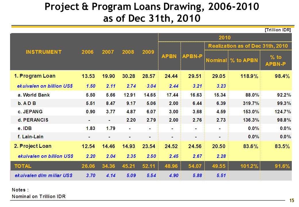 15 Project & Program Loans Drawing, 2006-2010 as of Dec 31th, 2010