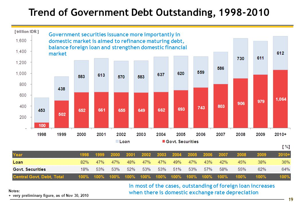 Trend of Government Debt Outstanding, 1998-2010 Notes: + very preliminary figure, as of Nov 30, 2010 Government securities issuance more importantly in domestic market is aimed to refinance maturing debt, balance foreign loan and strengthen domestic financial market In most of the cases, outstanding of foreign loan increases when there is domestic exchange rate depreciation 19