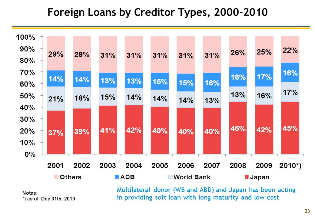 23 Foreign Loans by Creditor Types, 2000-2010 Notes: *) as of Dec 31th, 2010 Multilateral donor (WB and ABD) and Japan has been acting in providing soft loan with long maturity and low cost