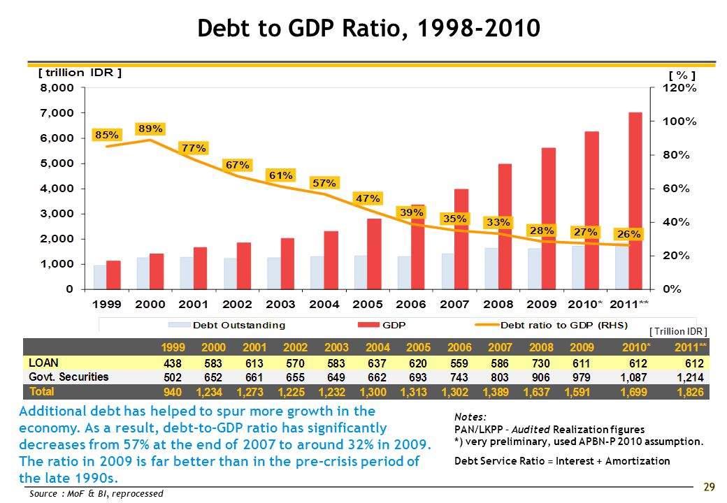 Debt to GDP Ratio, 1998-2010 Source : MoF & BI, reprocessed Additional debt has helped to spur more growth in the economy.