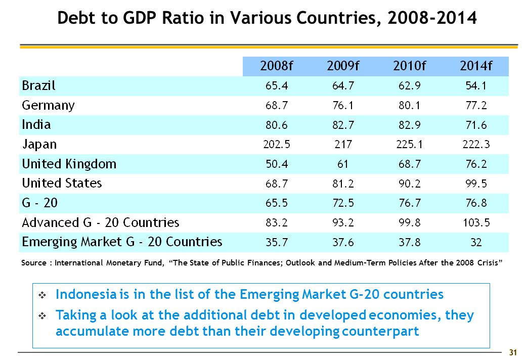31 Debt to GDP Ratio in Various Countries, 2008-2014 Source : International Monetary Fund, The State of Public Finances; Outlook and Medium-Term Policies After the 2008 Crisis  Indonesia is in the list of the Emerging Market G-20 countries  Taking a look at the additional debt in developed economies, they accumulate more debt than their developing counterpart