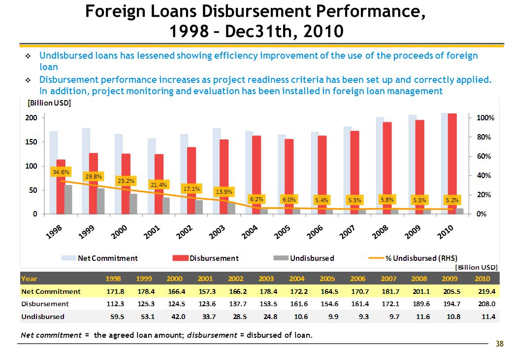 38  Undisbursed loans has lessened showing efficiency improvement of the use of the proceeds of foreign loan  Disbursement performance increases as project readiness criteria has been set up and correctly applied.