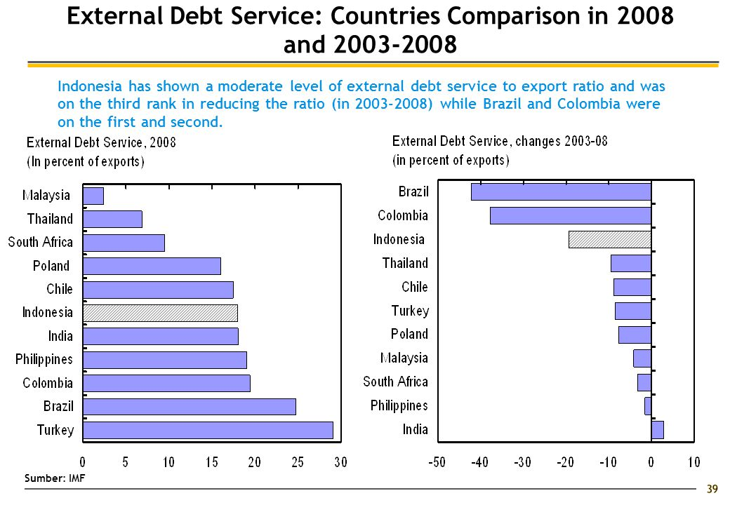 39 External Debt Service: Countries Comparison in 2008 and 2003-2008 Indonesia has shown a moderate level of external debt service to export ratio and was on the third rank in reducing the ratio (in 2003-2008) while Brazil and Colombia were on the first and second.