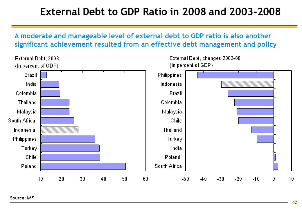 42 External Debt to GDP Ratio in 2008 and 2003-2008 A moderate and manageable level of external debt to GDP ratio is also another significant achievement resulted from an effective debt management and policy Source: IMF