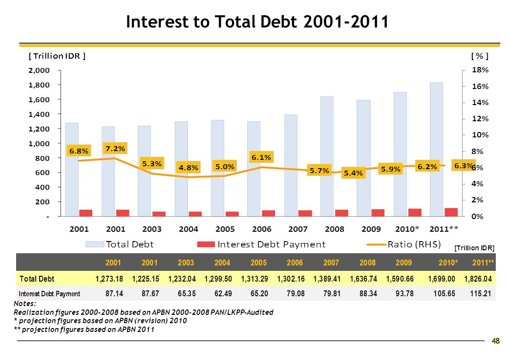 48 Interest to Total Debt 2001-2011 Notes: Realization figures 2000-2008 based on APBN 2000-2008 PAN/LKPP-Audited * projection figures based on APBN (revision) 2010 ** projection figures based on APBN 2011