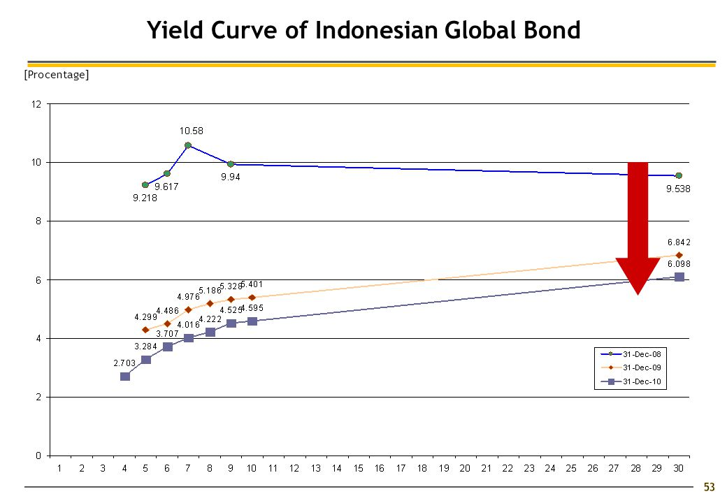 Yield Curve of Indonesian Global Bond [Procentage]