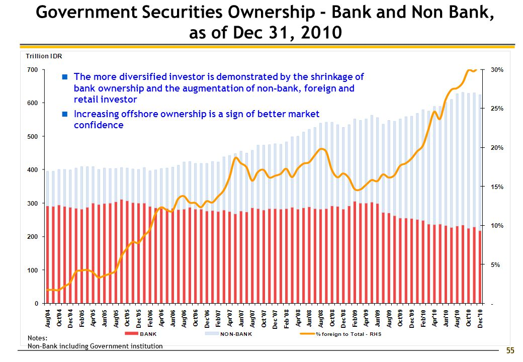 Government Securities Ownership - Bank and Non Bank, as of Dec 31, 2010 Notes: Non-Bank including Government institution The more diversified investor is demonstrated by the shrinkage of bank ownership and the augmentation of non-bank, foreign and retail investor Increasing offshore ownership is a sign of better market confidence