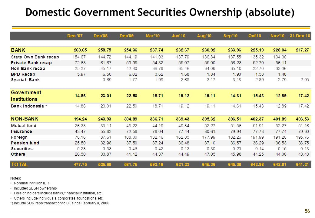 Domestic Government Securities Ownership (absolute) Notes: Nominal in trillion IDR Included SBSN ownership Foreign holders include banks, financial institution, etc; Others include individuals, corporates, foundations, etc.
