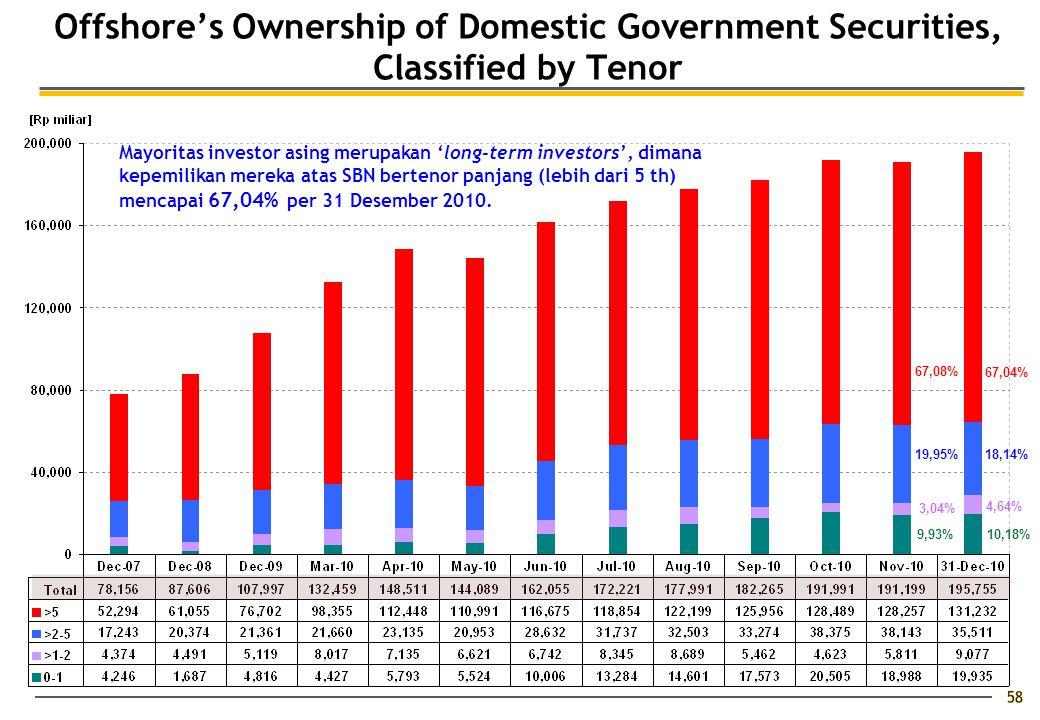 Offshore's Ownership of Domestic Government Securities, Classified by Tenor Mayoritas investor asing merupakan 'long-term investors', dimana kepemilikan mereka atas SBN bertenor panjang (lebih dari 5 th) mencapai 67,04% per 31 Desember 2010.
