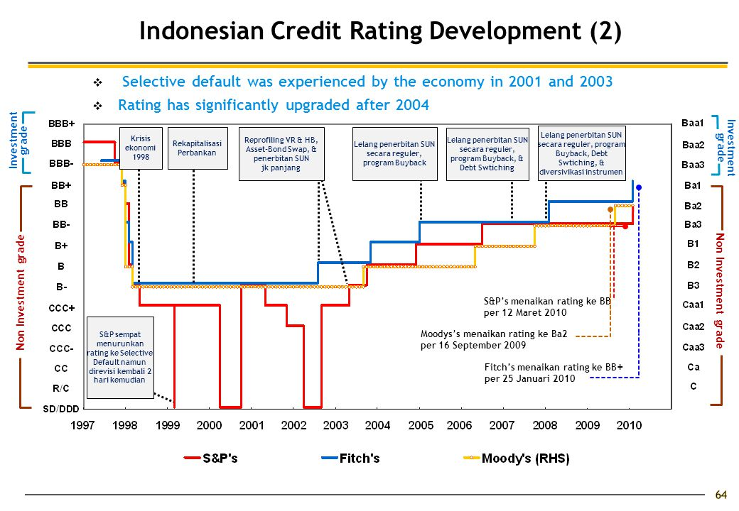 Indonesian Credit Rating Development (2)  Selective default was experienced by the economy in 2001 and 2003  Rating has significantly upgraded after 2004 Investment grade Moodys's menaikan rating ke Ba2 per 16 September 2009 S&P's menaikan rating ke BB per 12 Maret 2010 Fitch's menaikan rating ke BB + per 25 Januari 2010 Rekapitalisasi Perbankan Krisis ekonomi 1998 Reprofiling VR & HB, Asset-Bond Swap, & penerbitan SUN jk panjang Lelang penerbitan SUN secara reguler, program Buyback Lelang penerbitan SUN secara reguler, program Buyback, & Debt Swtiching Lelang penerbitan SUN secara reguler, program Buyback, Debt Swtiching, & diversivikasi instrumen Investment grade Non Investment grade S&P sempat menurunkan rating ke Selective Default namun direvisi kembali 2 hari kemudian Non Investment grade 64