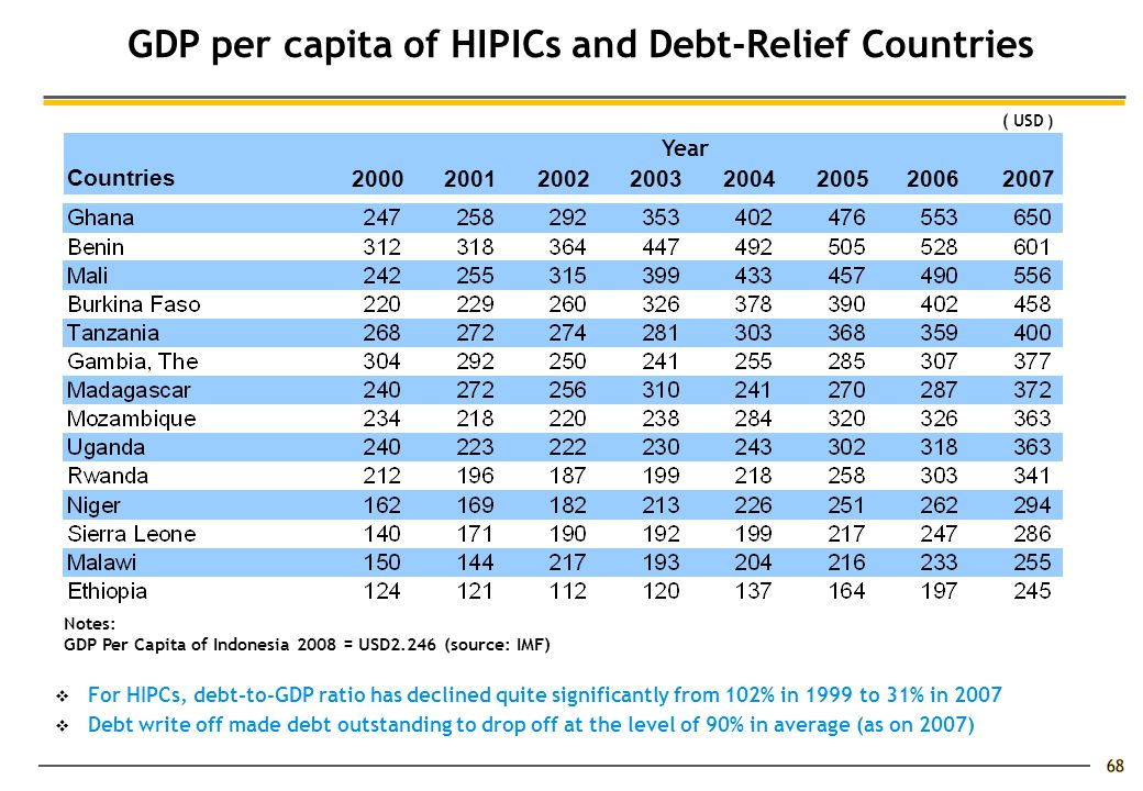  For HIPCs, debt-to-GDP ratio has declined quite significantly from 102% in 1999 to 31% in 2007  Debt write off made debt outstanding to drop off at the level of 90% in average (as on 2007) 68 GDP per capita of HIPICs and Debt-Relief Countries Countries 20002001200220032004200520062007 Year Notes: GDP Per Capita of Indonesia 2008 = USD2.246 (source: IMF) ( USD )
