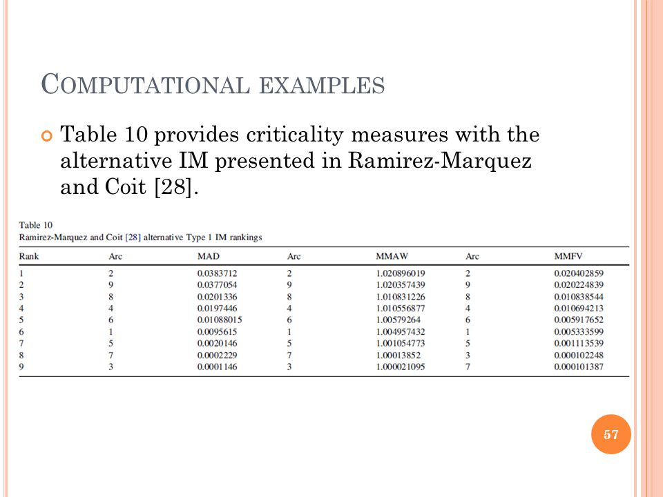 C OMPUTATIONAL EXAMPLES Table 10 provides criticality measures with the alternative IM presented in Ramirez-Marquez and Coit [28].