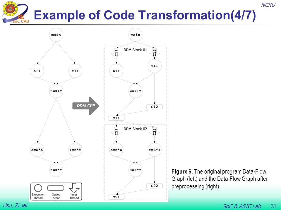 NCKU SoC & ASIC Lab 23 Hsu, Zi Jei SoC CAD Example of Code Transformation(4/7) Figure 6.