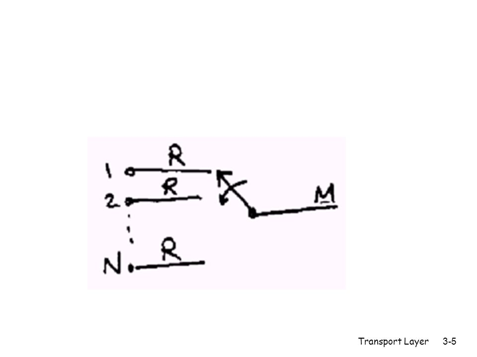 Transport Layer3-86 m f1 is fraction of the bandwidth given to flow 1 m f2 is fraction of the bandwidth given to flow 2 m 1 is the arrival rate for flow 1 m 2 is the arrival rate for flow 2 r for M/D/1: delay Tq=Ts[1+  /[2(1-  )]] m The total server utilization,  =Ts.