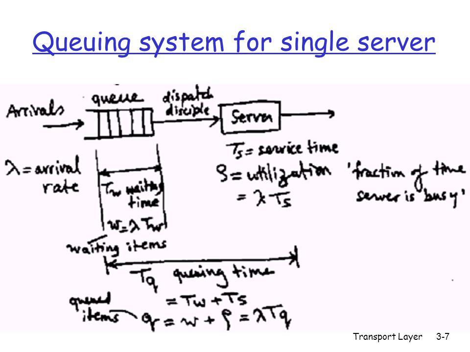 Transport Layer3-28 Connectionless demux (cont) DatagramSocket serverSocket = new DatagramSocket(6428); Client IP:B P2 client IP: A P1 P3 server IP: C SP: 6428 DP: 9157 SP: 9157 DP: 6428 SP: 6428 DP: 5775 SP: 5775 DP: 6428 SP provides return address