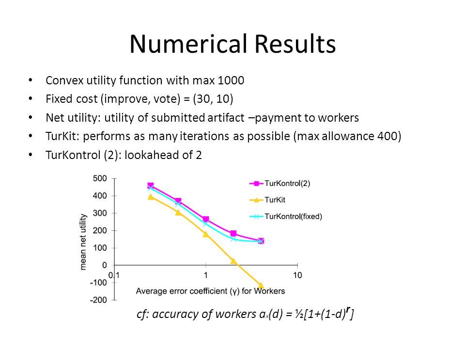 Numerical Results Convex utility function with max 1000 Fixed cost (improve, vote) = (30, 10) Net utility: utility of submitted artifact –payment to workers TurKit: performs as many iterations as possible (max allowance 400) TurKontrol (2): lookahead of 2 cf: accuracy of workers a x (d) = ½[1+(1-d) r ]