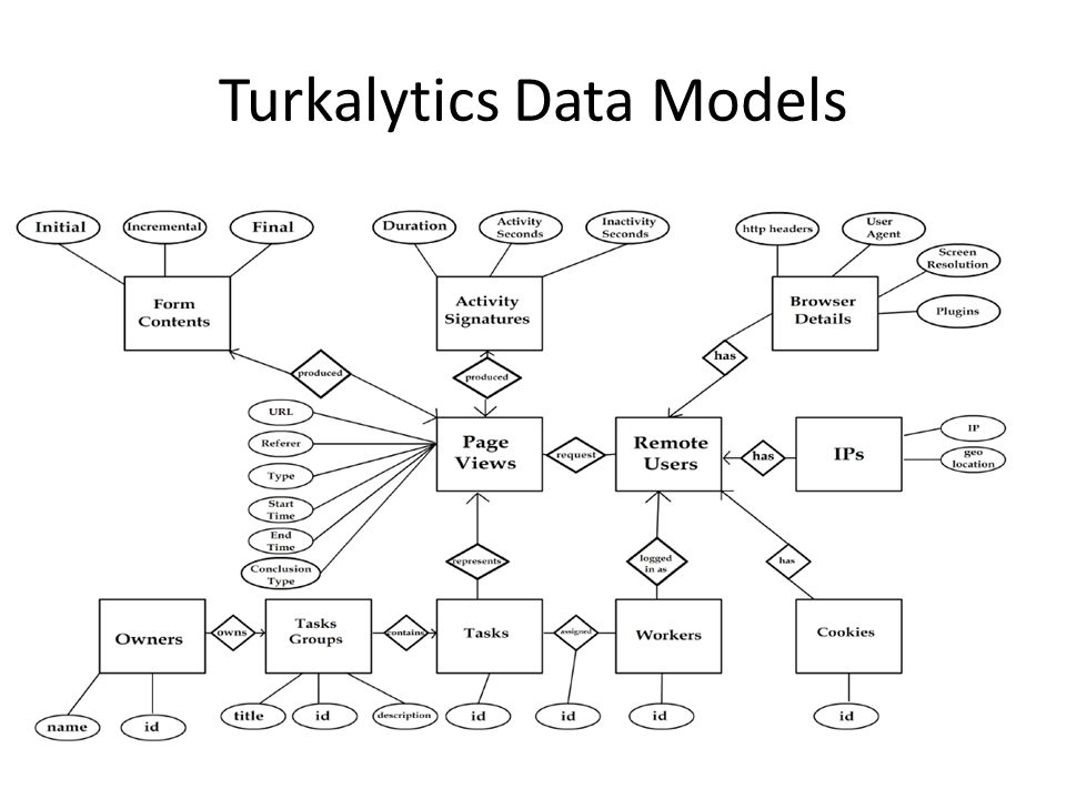 Turkalytics Data Models