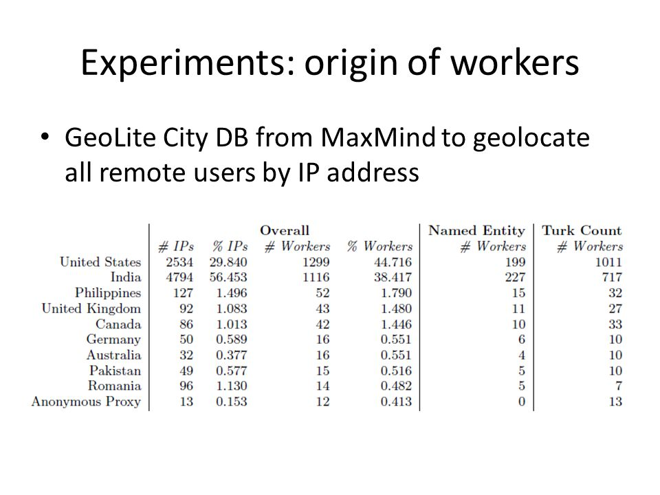 Experiments: origin of workers GeoLite City DB from MaxMind to geolocate all remote users by IP address