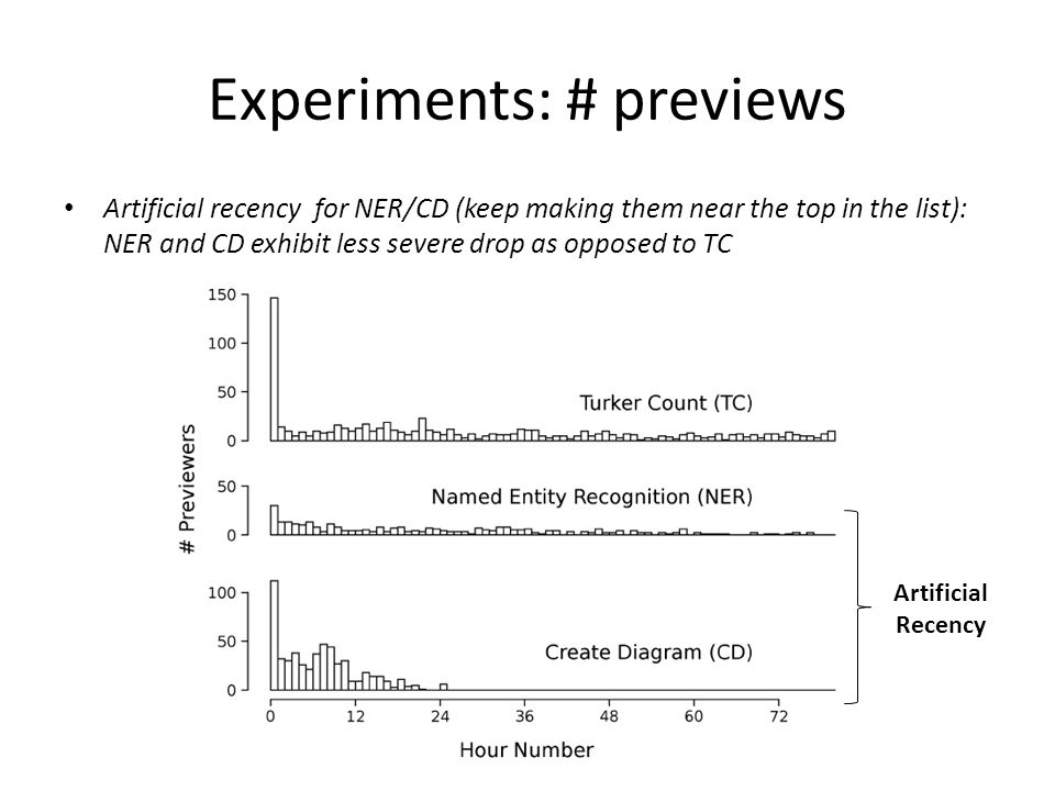 Experiments: # previews Artificial recency for NER/CD (keep making them near the top in the list): NER and CD exhibit less severe drop as opposed to TC Artificial Recency