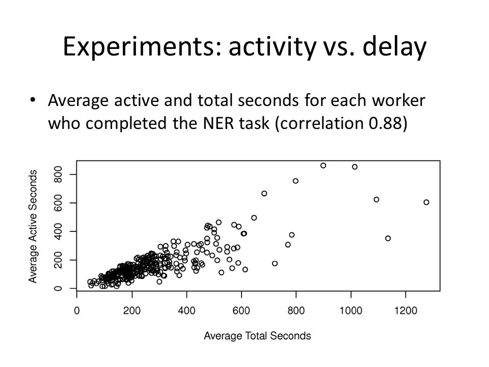 Experiments: activity vs.