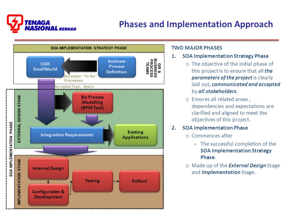 Phases and Implementation Approach TWO MAJOR PHASES 1.SOA Implementation Strategy Phase o The objective of the initial phase of this project is to ensure that all the parameters of the project is clearly laid out, communicated and accepted by all stakeholders.