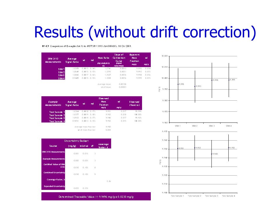 Results (without drift correction)