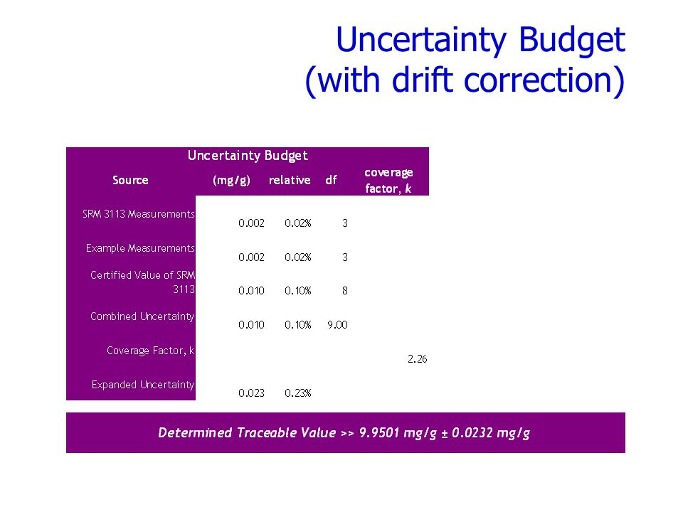 Uncertainty Budget (with drift correction)