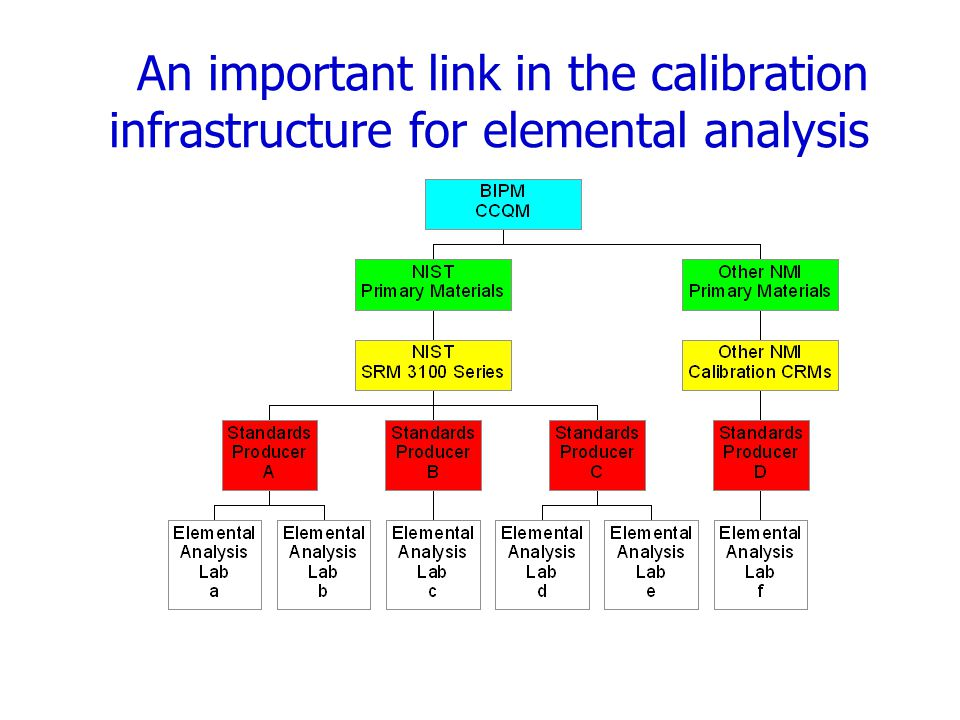 An important link in the calibration infrastructure for elemental analysis