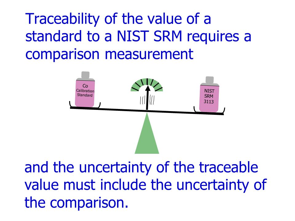 The uncertainty of the traceable value is identical to the uncertainty of the SRM.
