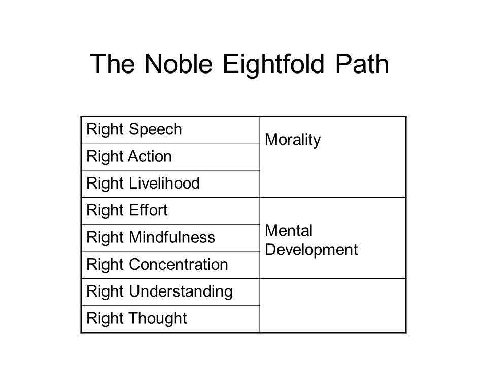 The Noble Eightfold Path Right Speech Morality – The Foundation of Everything Right Action Right Livelihood Right Effort Mental Development Right Mindfulness Right Concentration Right Understanding Wisdom Right Thought
