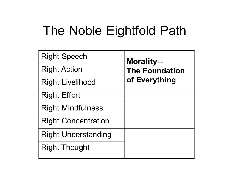 The Noble Eightfold Path Right Speech Morality – The Foundation of Everything Right Action Right Livelihood Right EffortMental Development – To Train our Minds Right Mindfulness Right Concentration Right UnderstandingWisdom – To see things as they truly are.