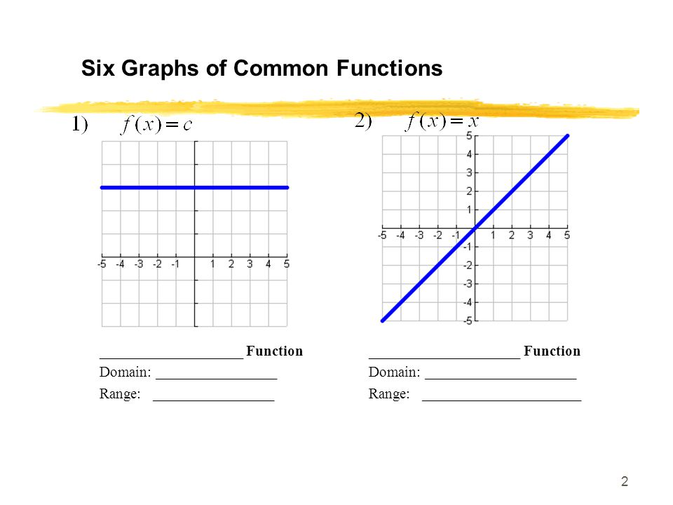 2 Six Graphs of Common Functions ___________________ Function____________________ Function Domain: ________________Domain: ____________________ Range: ________________Range: _____________________